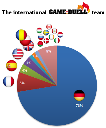 The international GameDuell team
