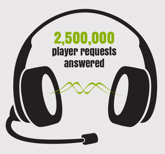 GameDuell Player Requests